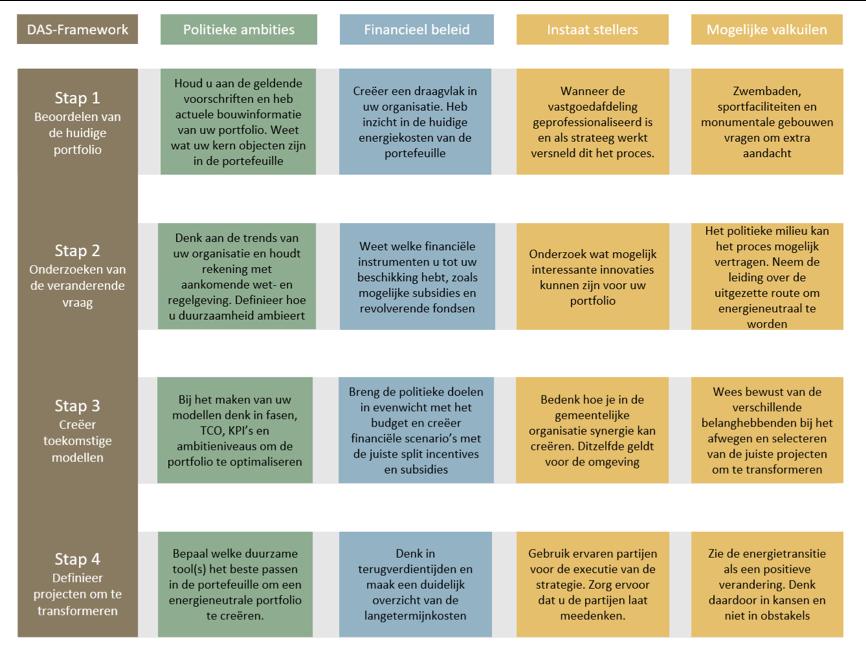 Stappenplan voor opstellen duurzame vastgoedstrategie