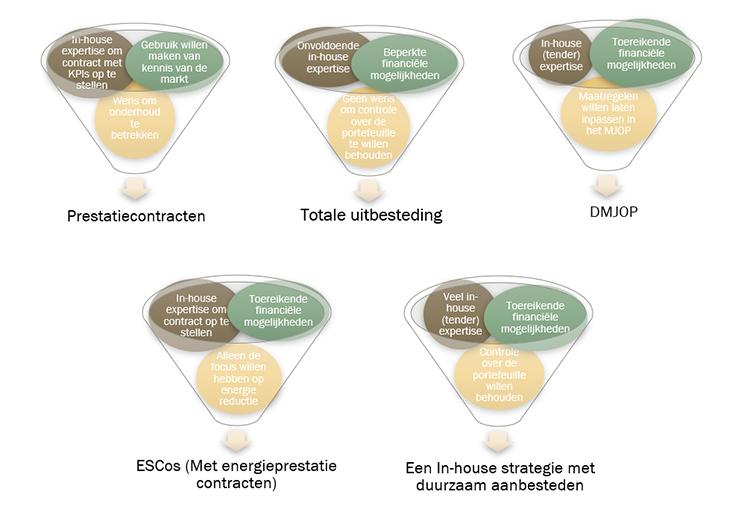 Vijf duurzame strategie tools