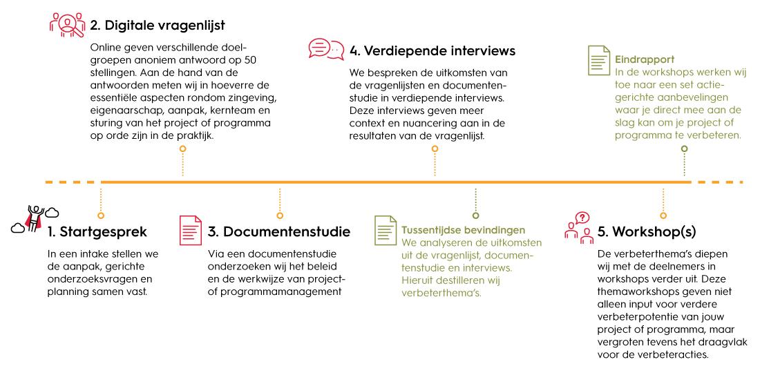 Aanpak Project & programma review