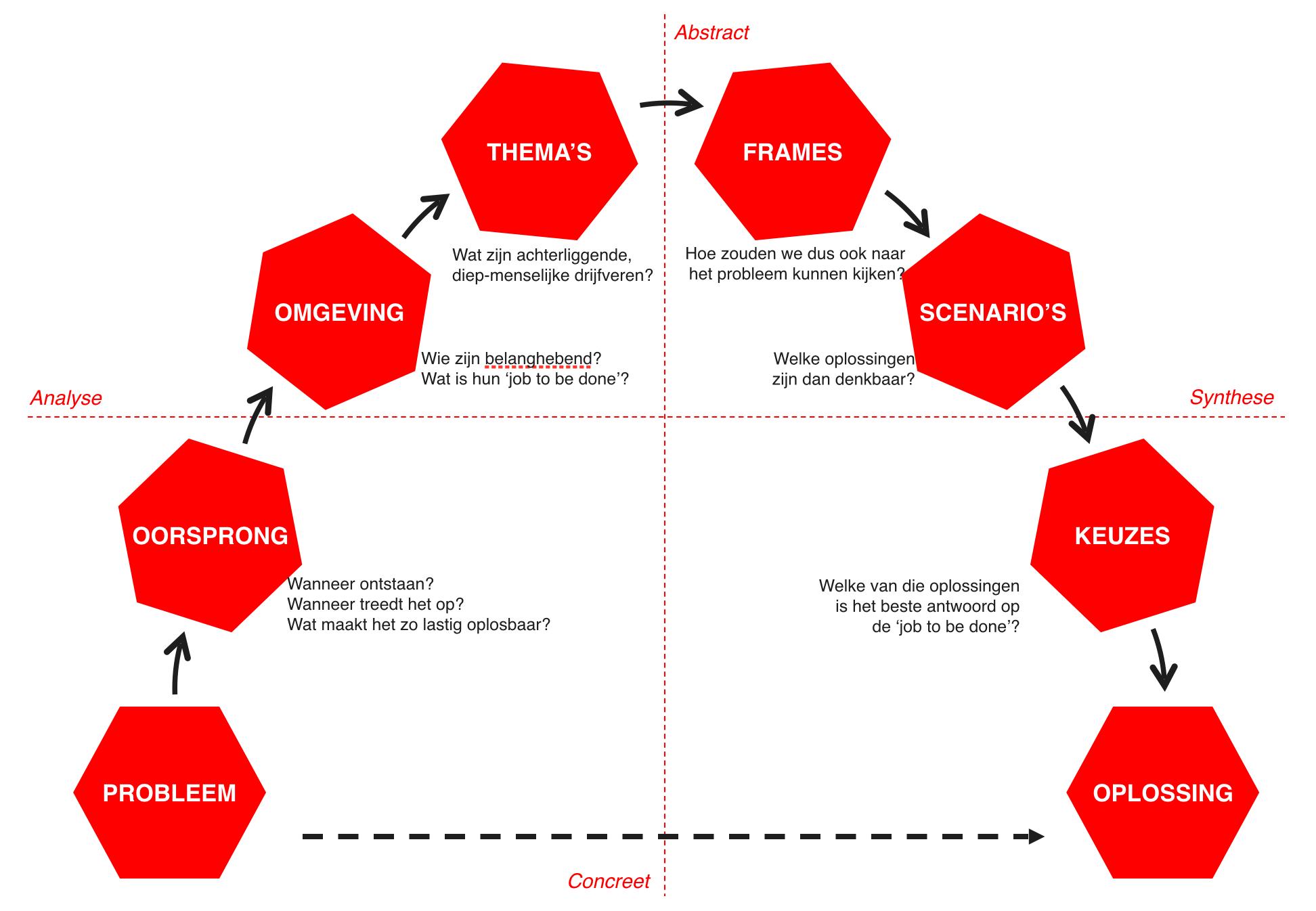Strategic Design Thinking 2: Andere inzichten