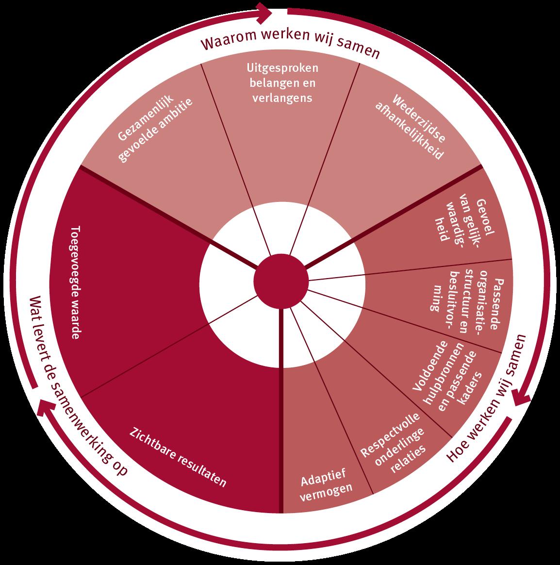Factoren Samenwerkingsscan
